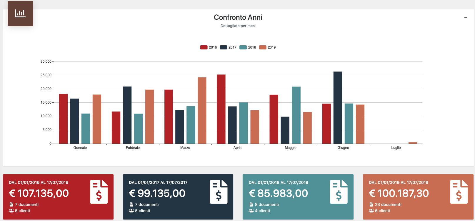 confronto_anni_web_report