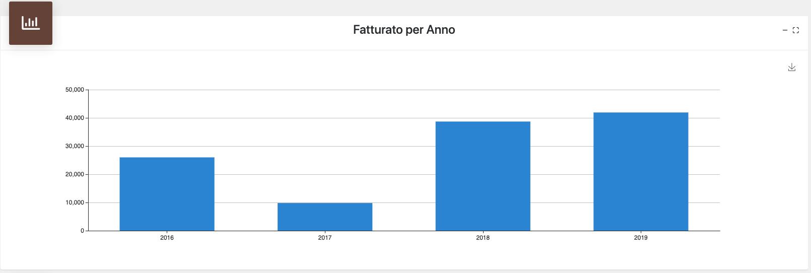 fatturato_per_anno_web_report